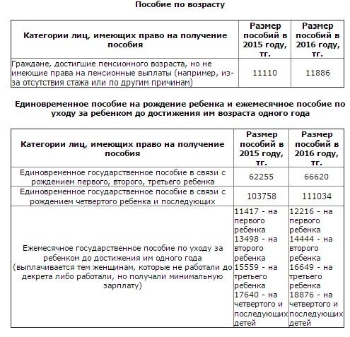 удачно разовое пособие после родов казахстан 2016г изготовлено материала